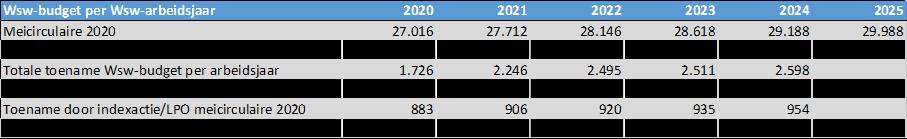 Wsw-budget per arbeidsjaar
